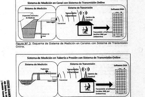 Reglamento de Monitoreo de Extracciones Efectivas de Aguas Superficiales