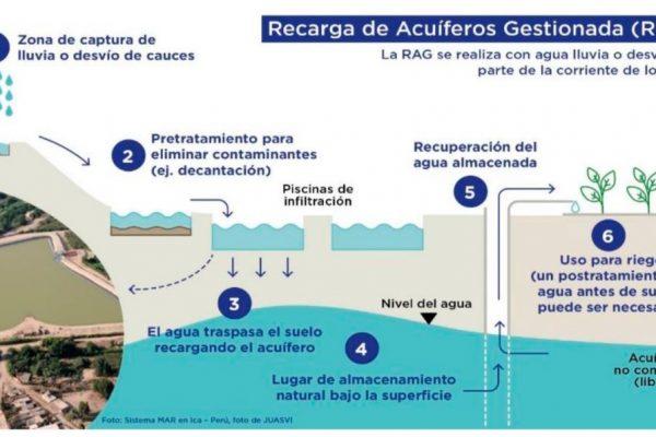 DIAGNÓSTICO RECARGA DE ACUÍFEROS A TRAVÉS DE CANALES, RIO DIGUILLÍN